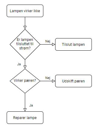 Illustration af if, else og elif